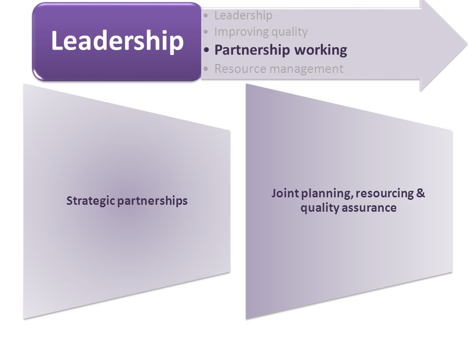 Strategic partnerships Joint planning, resourcing & quality assurance Leadership Improving quality Partnership working Resource management