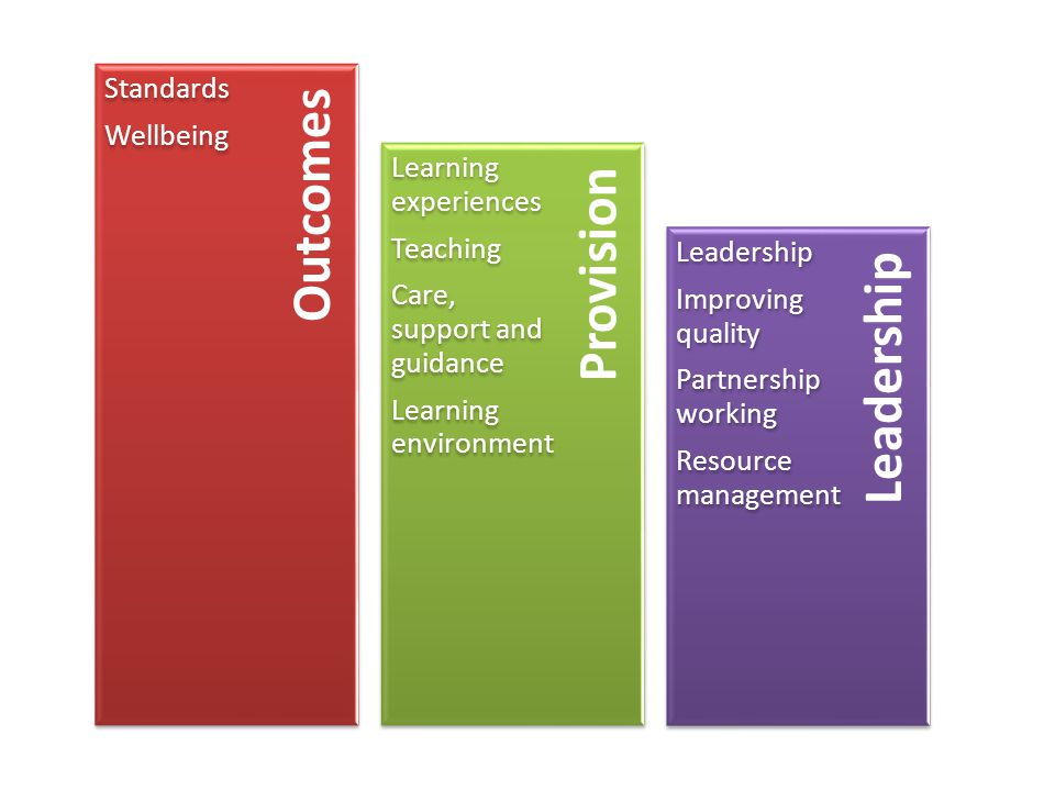 Leadership Provision Outcomes Standards Wellbeing Learning experiences Teaching Care, support and guidance Learning environment Leadership Improving quality Partnership working Resource management