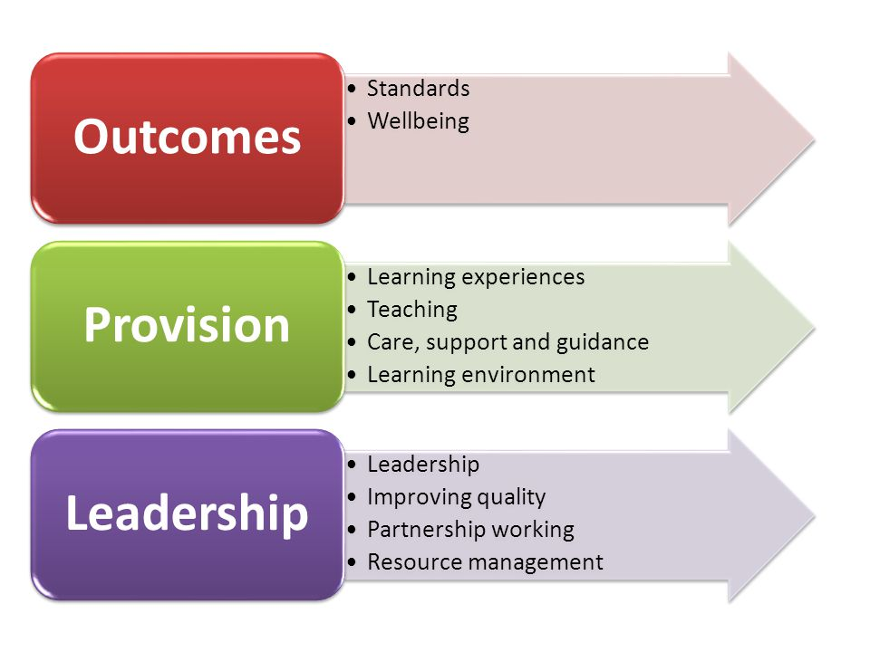 Standards Wellbeing Outcomes Learning experiences Teaching Care, support and guidance Learning environment Provision Leadership Improving quality Partnership working Resource management Leadership