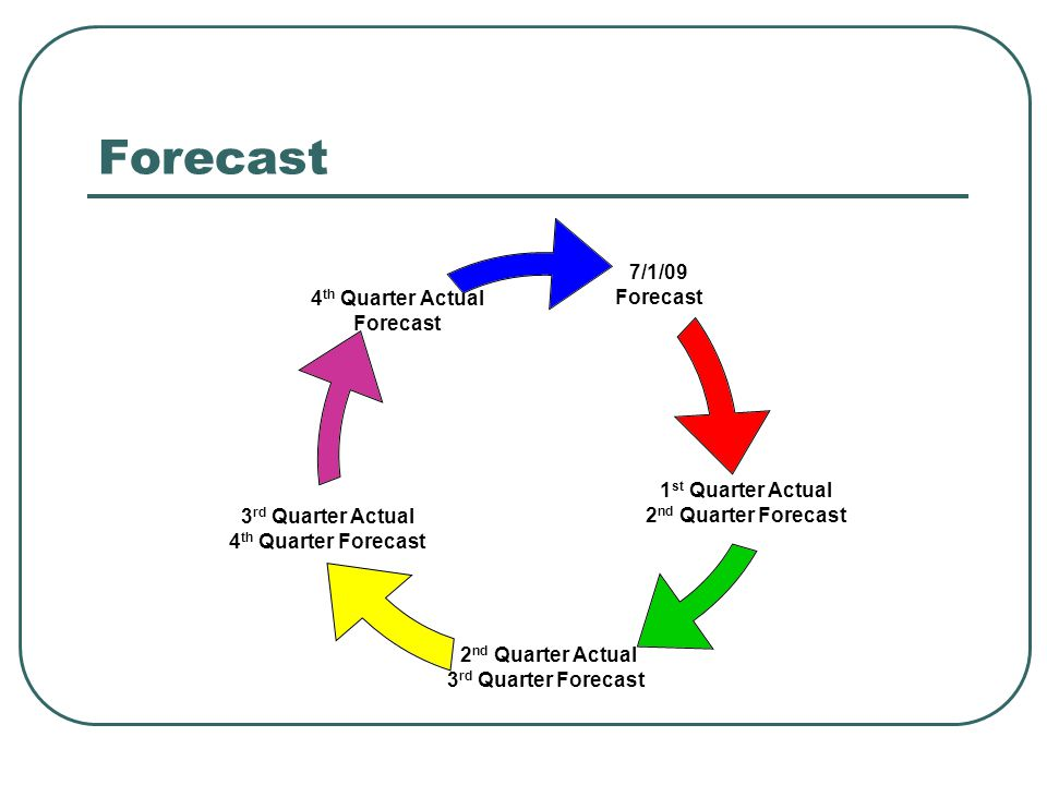 Forecast 7/1/09 Forecast 1 st Quarter Actual 2 nd Quarter Forecast 2 nd Quarter Actual 3 rd Quarter Forecast 3 rd Quarter Actual 4 th Quarter Forecast 4 th Quarter Actual Forecast
