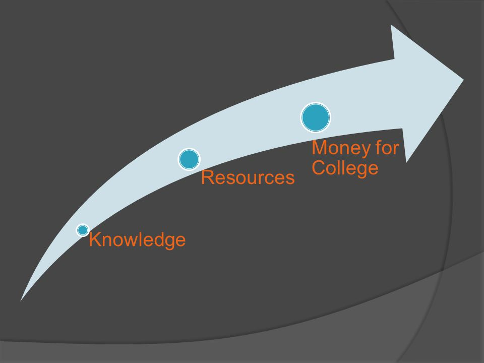 Knowledge Resources Money for College