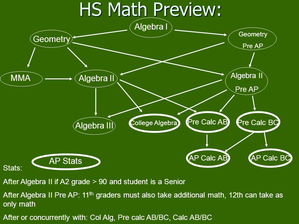 Stats: After Algebra II if A2 grade > 90 and student is a Senior After Algebra II Pre AP: 11 th graders must also take additional math, 12th can take