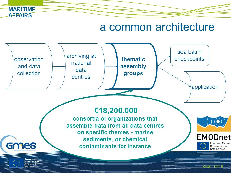 Slide MARITIME AFFAIRS 12/16 a common architecture observation and data collection application sea basin checkpoints archiving at national data centres thematic assembly groups 18,200.000 consortia of organizations that assemble data from all data centres on specific themes - marine sediments, or chemical contaminants for instance