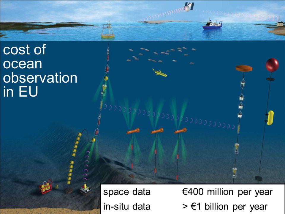 space data400 million per year in-situ data> 1 billion per year cost of ocean observation in EU