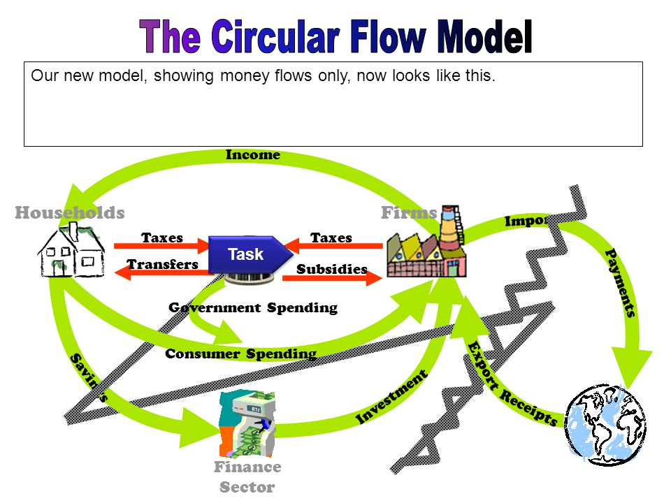 Import Payments Investment Income Our new model, showing money flows only, now looks like this. Savings Consumer Spending Export Receipts Finance Sect