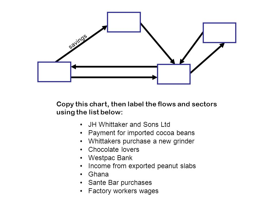 savings Copy this chart, then label the flows and sectors using the list below: JH Whittaker and Sons Ltd Payment for imported cocoa beans Whittakers