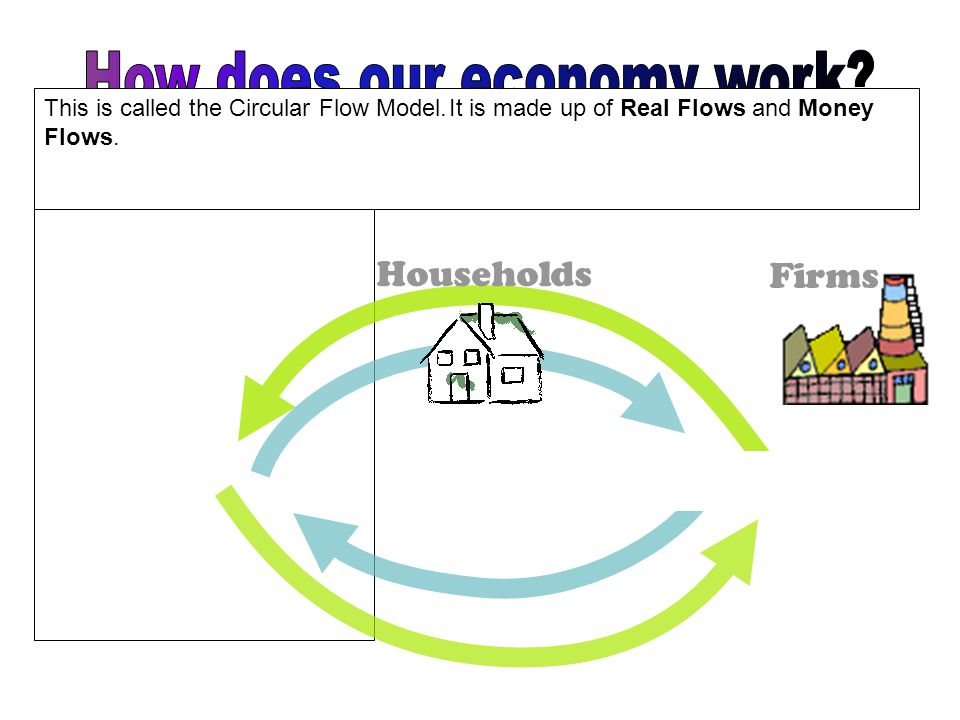 Households Firms Income Resources Goods and Services Consumer Spending In which flow or sector would you classify the following.