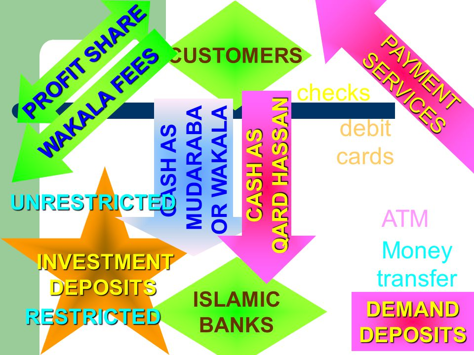 INVESTMENTDEPOSITS PROFIT SHARE PAYMENTSERVICES CUSTOMERS ISLAMIC BANKS DEMANDDEPOSITS CASH AS MUDARABA OR WAKALA RESTRICTED WAKALA FEES UNRESTRICTED