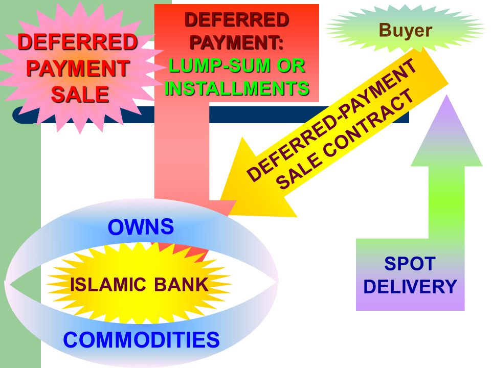 DEFERRED-PAYMENT SALE CONTRACT SPOT DELIVERY DEFERRED PAYMENT: LUMP-SUM OR INSTALLMENTS ISLAMIC BANK BuyerDEFERREDPAYMENTSALE COMMODITIES OWNS