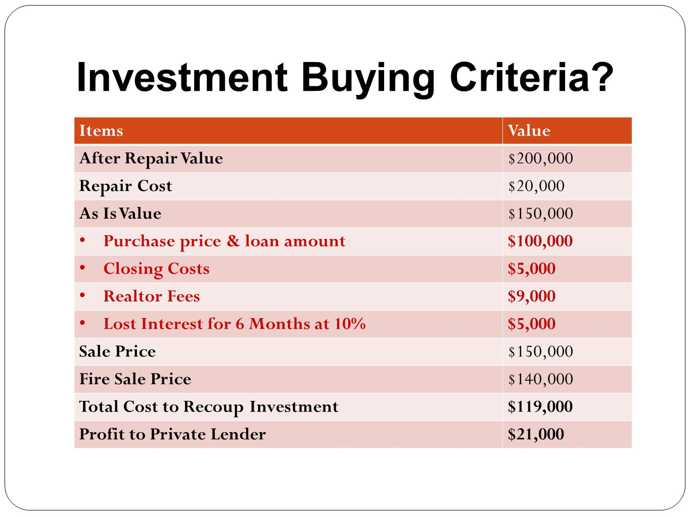 Investment Buying Criteria? ItemsValue After Repair Value$200,000 Repair Cost$20,000 As Is Value$150,000 Purchase price & loan amount$100,000 Closing