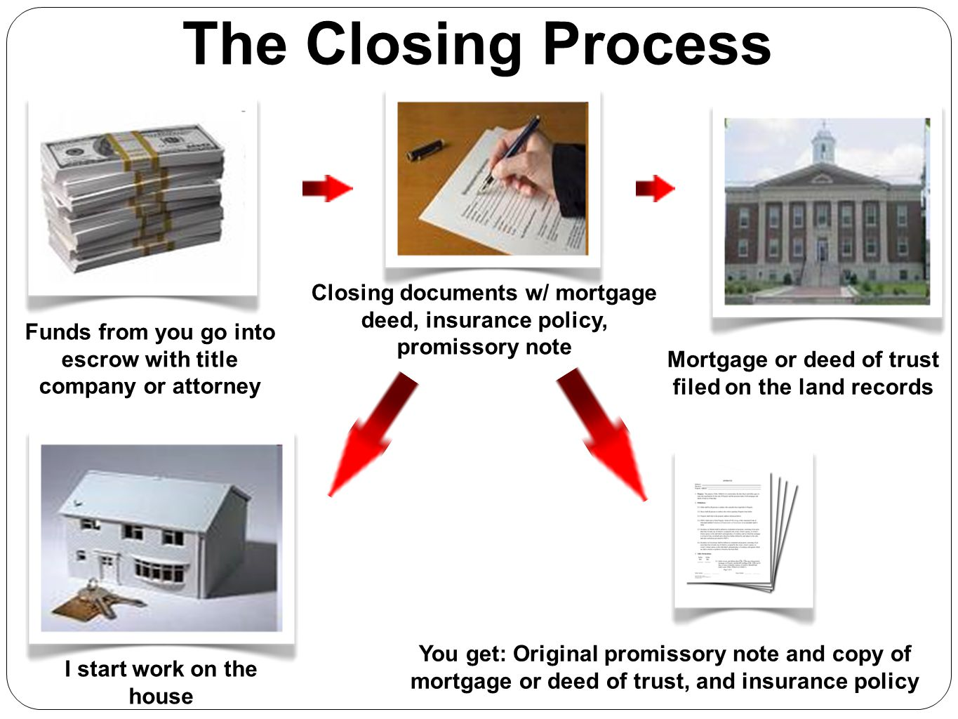 Funds from you go into escrow with title company or attorney Closing documents w/ mortgage deed, insurance policy, promissory note Mortgage or deed of