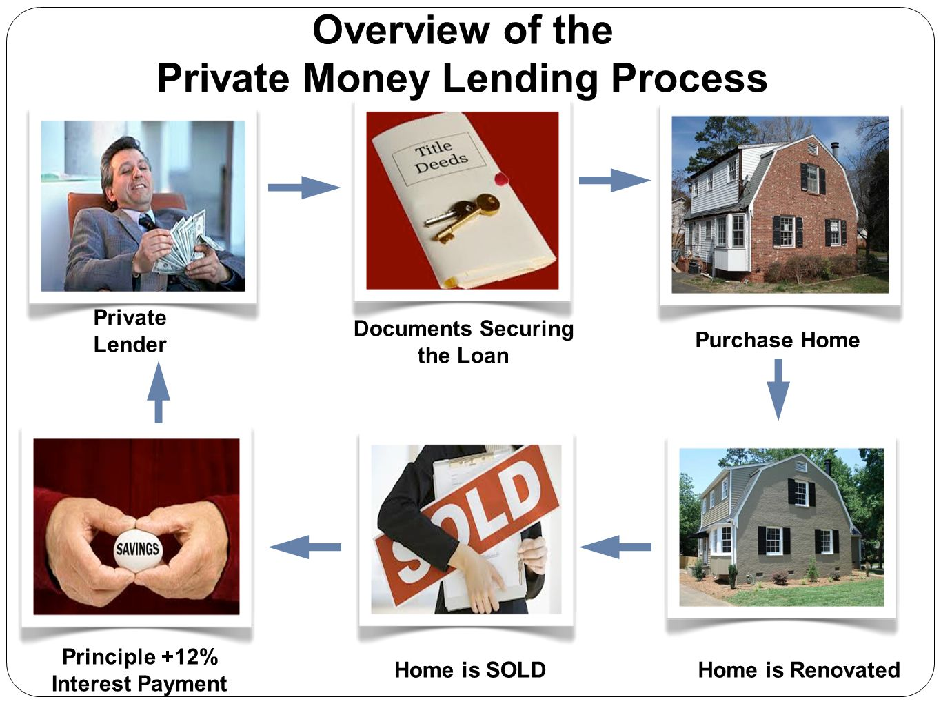 Private Lender Home is Renovated Principle +12% Interest Payment Documents Securing the Loan Purchase Home Home is SOLD Overview of the Private Money
