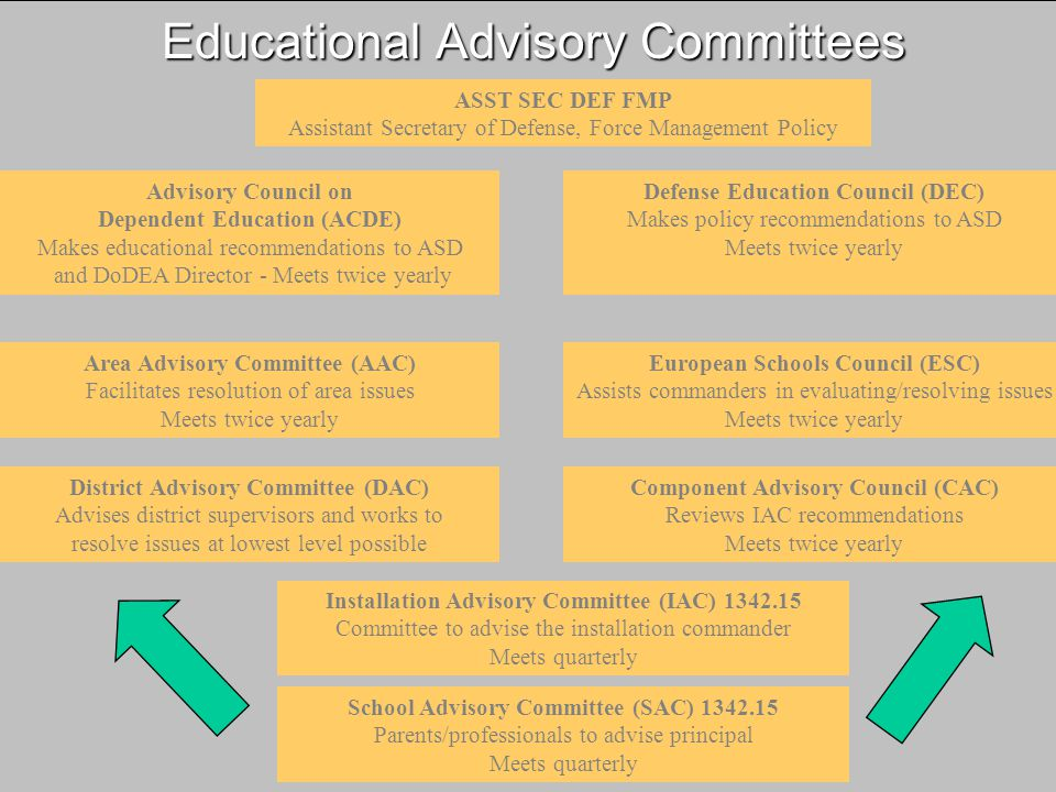 Educational Advisory Committees School Advisory Committee (SAC) Parents/professionals to advise principal Meets quarterly Installation Advisory Committee (IAC) Committee to advise the installation commander Meets quarterly District Advisory Committee (DAC) Advises district supervisors and works to resolve issues at lowest level possible Component Advisory Council (CAC) Reviews IAC recommendations Meets twice yearly Area Advisory Committee (AAC) Facilitates resolution of area issues Meets twice yearly European Schools Council (ESC) Assists commanders in evaluating/resolving issues Meets twice yearly Advisory Council on Dependent Education (ACDE) Makes educational recommendations to ASD and DoDEA Director - Meets twice yearly Defense Education Council (DEC) Makes policy recommendations to ASD Meets twice yearly ASST SEC DEF FMP Assistant Secretary of Defense, Force Management Policy