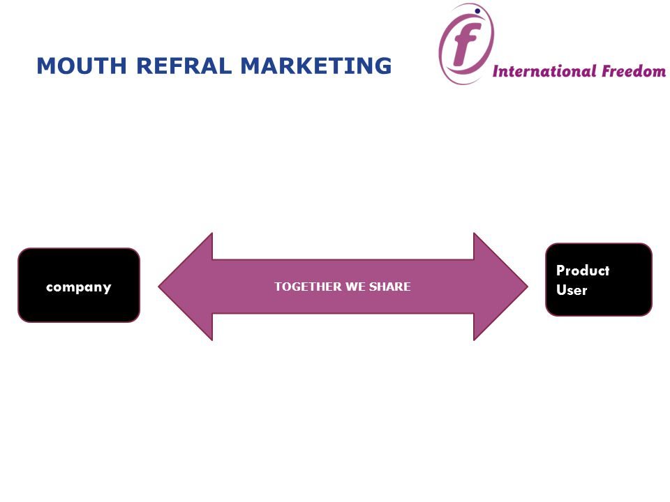 company Product User TOGETHER WE SHARE MOUTH REFRAL MARKETING