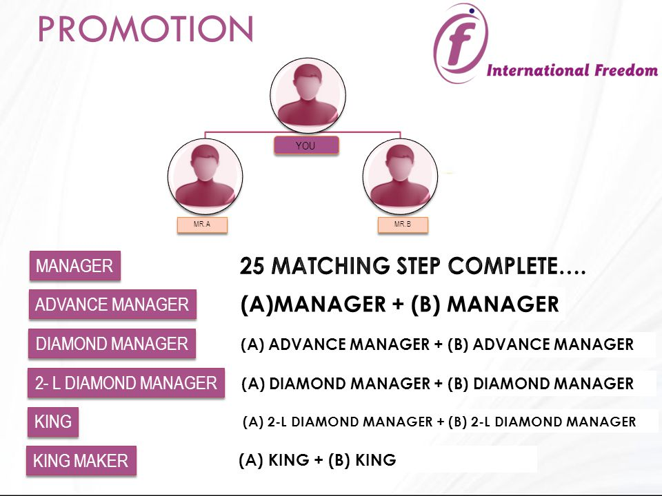 LEFT SIDE RIGHT SIDE YOU MANAGER (A)MANAGER + (B) MANAGER MR.A MR.B PROMOTION ADVANCE MANAGER (A) ADVANCE MANAGER + (B) ADVANCE MANAGER DIAMOND MANAGER (A) DIAMOND MANAGER + (B) DIAMOND MANAGER 2- L DIAMOND MANAGER (A) 2-L DIAMOND MANAGER + (B) 2-L DIAMOND MANAGER KING (A) KING + (B) KING KING MAKER