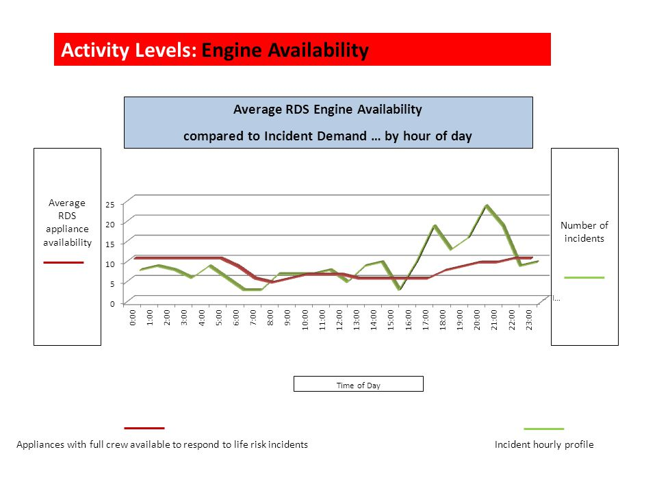 Activity Levels: Engine Availability Average RDS Engine Availability compared to Incident Demand … by hour of day Average RDS appliance availability Time of Day Number of incidents Appliances with full crew available to respond to life risk incidentsIncident hourly profile