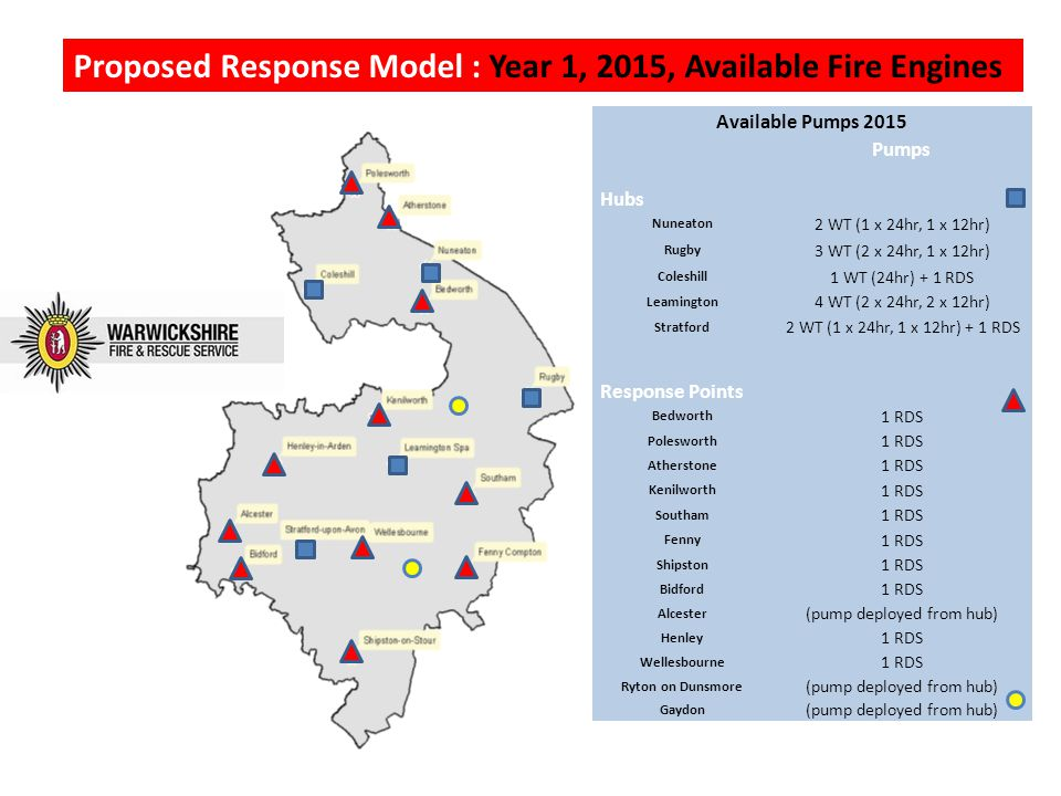Proposed Response Model : Year 1, 2015, Available Fire Engines Available Pumps 2015 Pumps Hubs Nuneaton 2 WT (1 x 24hr, 1 x 12hr) Rugby 3 WT (2 x 24hr, 1 x 12hr) Coleshill 1 WT (24hr) + 1 RDS Leamington 4 WT (2 x 24hr, 2 x 12hr) Stratford 2 WT (1 x 24hr, 1 x 12hr) + 1 RDS Response Points Bedworth 1 RDS Polesworth 1 RDS Atherstone 1 RDS Kenilworth 1 RDS Southam 1 RDS Fenny 1 RDS Shipston 1 RDS Bidford 1 RDS Alcester (pump deployed from hub) Henley 1 RDS Wellesbourne 1 RDS Ryton on Dunsmore (pump deployed from hub) Gaydon (pump deployed from hub)
