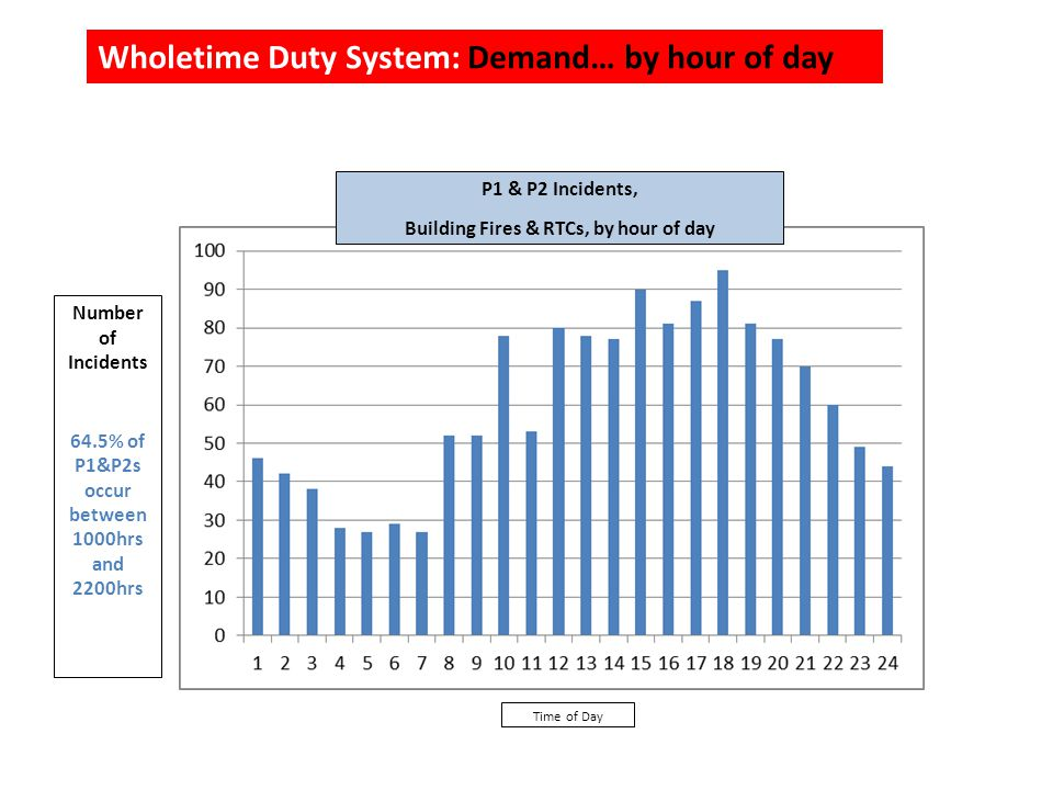 P1 & P2 Incidents, Building Fires & RTCs, by hour of day Time of Day Number of Incidents 64.5% of P1&P2s occur between 1000hrs and 2200hrs Wholetime Duty System: Demand… by hour of day