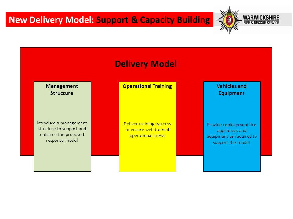 Delivery Model Vehicles and Equipment Provide replacement fire appliances and equipment as required to support the model New Delivery Model: Support & Capacity Building Operational Training Deliver training systems to ensure well trained operational crews Management Structure Introduce a management structure to support and enhance the proposed response model
