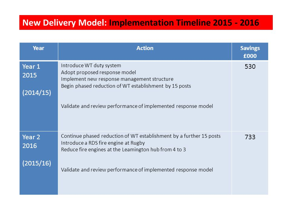 New Delivery Model: Implementation Timeline 2015 - 2016 YearActionSavings £000 Year 1 2015 (2014/15) Introduce WT duty system Adopt proposed response model Implement new response management structure Begin phased reduction of WT establishment by 15 posts Validate and review performance of implemented response model 530 Year 2 2016 (2015/16) Continue phased reduction of WT establishment by a further 15 posts Introduce a RDS fire engine at Rugby Reduce fire engines at the Leamington hub from 4 to 3 Validate and review performance of implemented response model 733