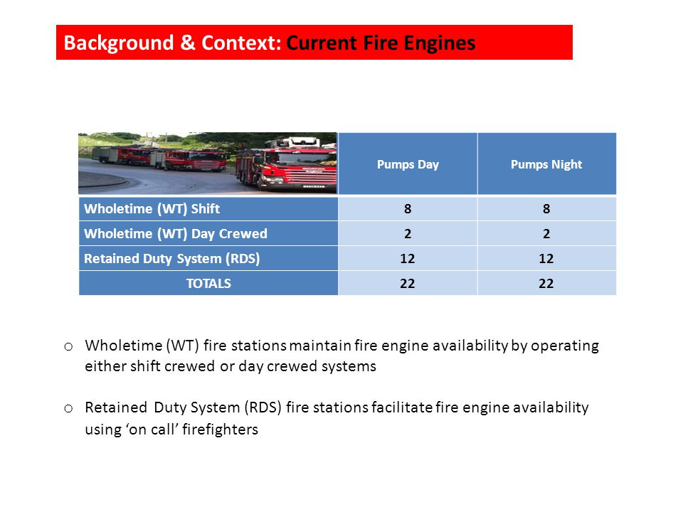 Background & Context: Current Fire Engines Pumps DayPumps Night Wholetime (WT) Shift 88 Wholetime (WT) Day Crewed 22 Retained Duty System (RDS) 12 TOTALS22 o Wholetime (WT) fire stations maintain fire engine availability by operating either shift crewed or day crewed systems o Retained Duty System (RDS) fire stations facilitate fire engine availability using on call firefighters