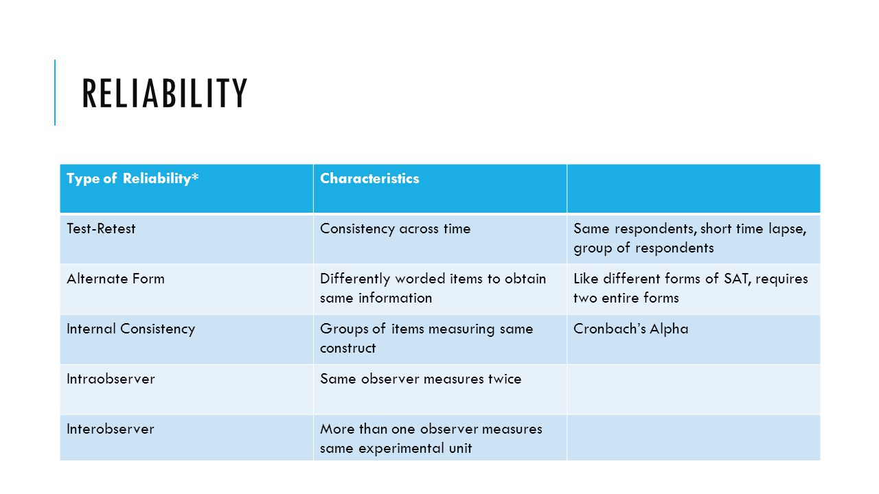 RELIABILITY Type of Reliability*Characteristics Test-RetestConsistency across timeSame respondents, short time lapse, group of respondents Alternate F