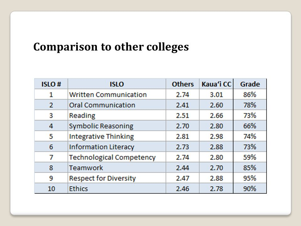 Comparison to other colleges