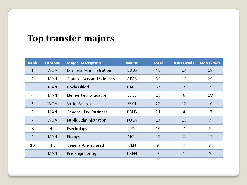 Top transfer majors