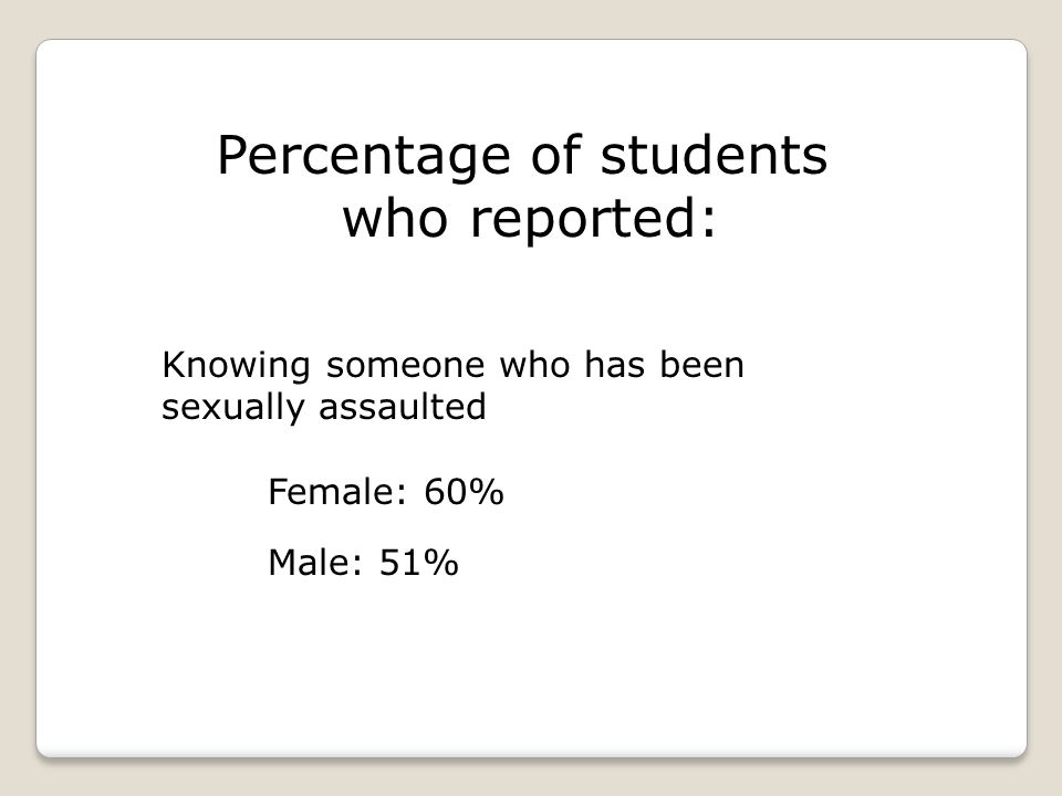 Percentage of students who reported: Knowing someone who has been sexually assaulted Female: 60% Male: 51%