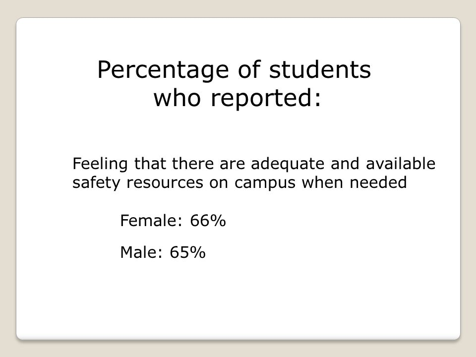 Percentage of students who reported: Feeling that there are adequate and available safety resources on campus when needed Female: 66% Male: 65%