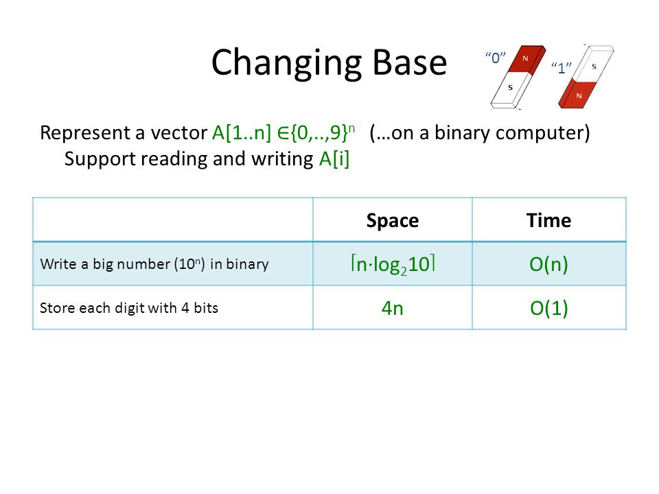 Changing Base Represent a vector A[1..n] {0,..,9} n (…on a binary computer) Support reading and writing A[i] SpaceTime Write a big number (10 n ) in binary nlog 2 10O(n) Store each digit with 4 bits 4nO(1) 0 1