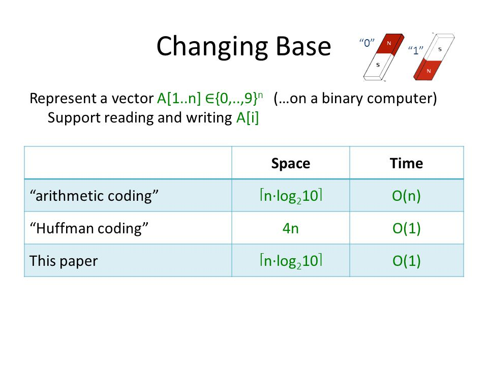 Changing Base Represent a vector A[1..n] {0,..,9} n (…on a binary computer) Support reading and writing A[i] SpaceTime arithmetic codingnlog 2 10O(n) Huffman coding4nO(1) This papernlog 2 10O(1) 0 1