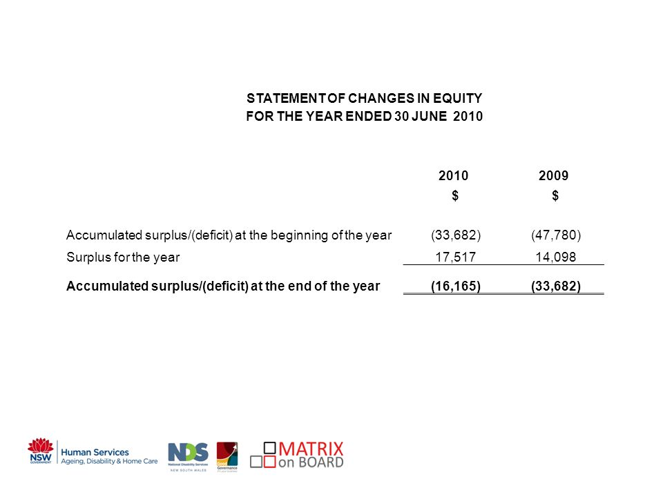 An initiative of the NSW Government STATEMENT OF CHANGES IN EQUITY FOR THE YEAR ENDED 30 JUNE 2010 20102009 $ $ Accumulated surplus/(deficit) at the beginning of the year (33,682) (47,780) Surplus for the year 17,517 14,098 Accumulated surplus/(deficit) at the end of the year (16,165) (33,682)