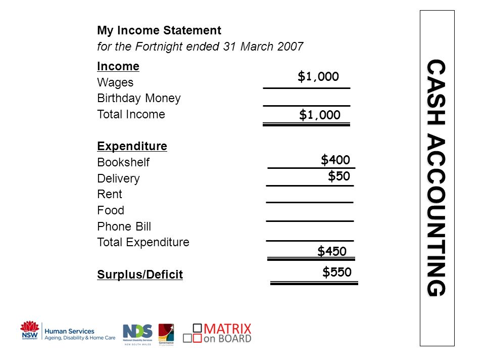 An initiative of the NSW Government My Income Statement for the Fortnight ended 31 March 2007 Income Wages Birthday Money Total Income Expenditure Bookshelf Delivery Rent Food Phone Bill Total Expenditure Surplus/Deficit $1,000 $400 $50 $450 $550 CASH ACCOUNTING