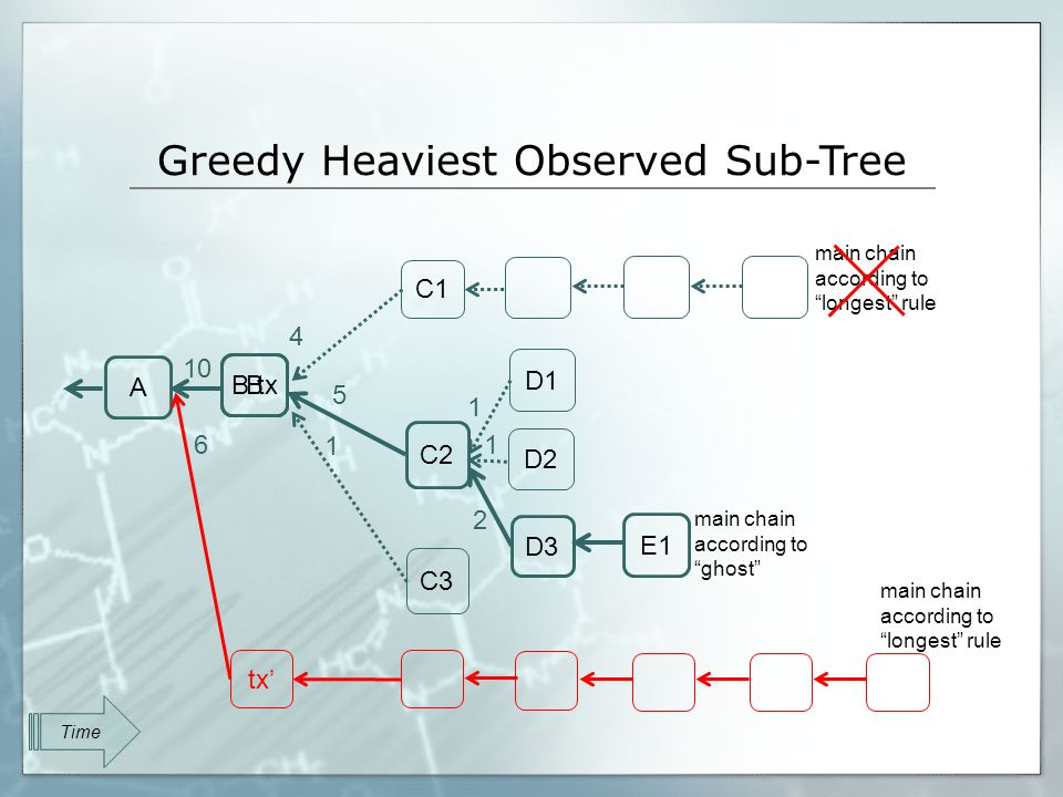 Greedy Heaviest Observed Sub-Tree B C1 A C2 C3 D1 D2 D3 E1 tx B tx main chain according to longest rule main chain according to ghost Time