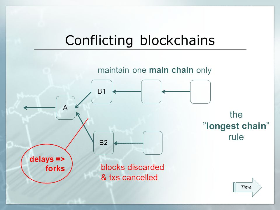 Block tree vs Block chain 1 3 2 5 4 6 λ:= block creation rate = 6 per hour β:= growth rate of main chain = 4 per hour efficiency:= β/λ=4/6<1 Time delays => forks => inefficiency