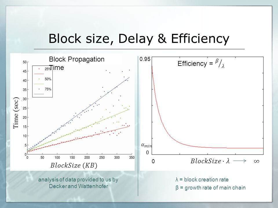 Throughput (TPS) Transactions Processed per Second = (block size) X (growth rate of the main chain) 2000 1/600 TPS ~ 1736 TPS < 3.3 why?
