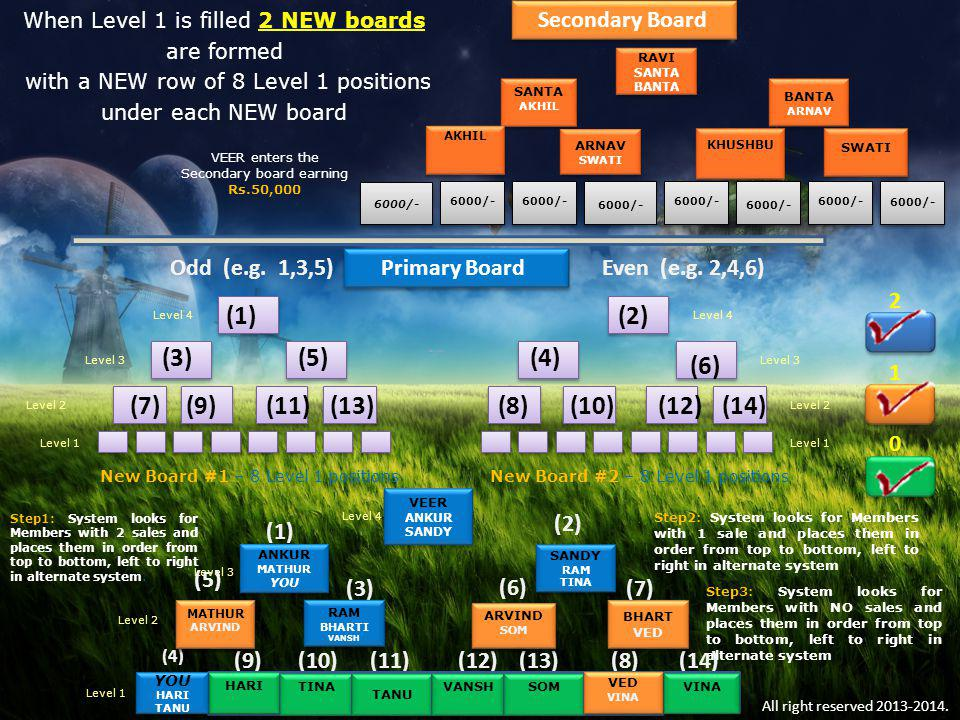 Primary Board Level 1 Level 2 Level 3 Level 4 VEER ANKUR SANDY VEER ANKUR SANDY RAM SANDY RAM ANKUR MATHUR ANKUR MATHUR ARVIND MATHUR ARVIND RAM BHART