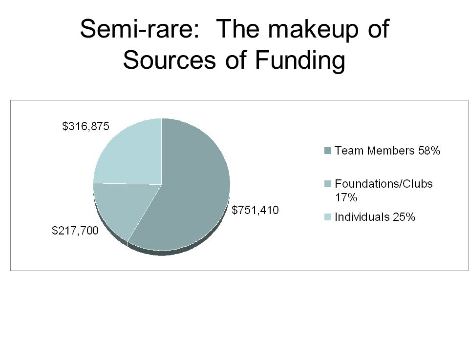 Semi-rare: The makeup of Sources of Funding
