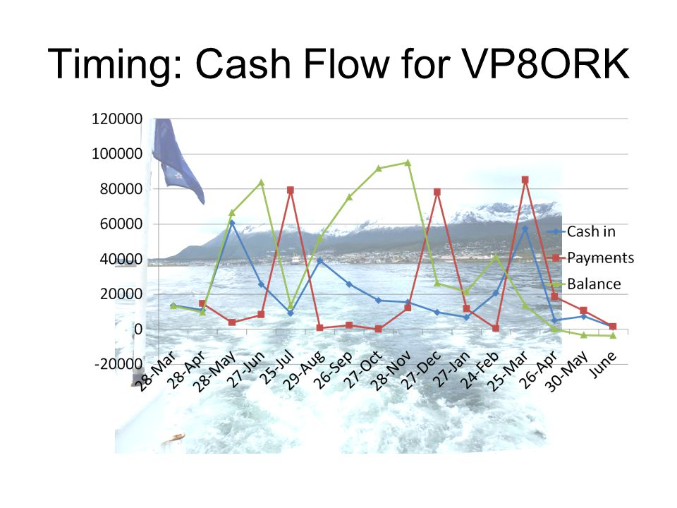Timing: Cash Flow for VP8ORK