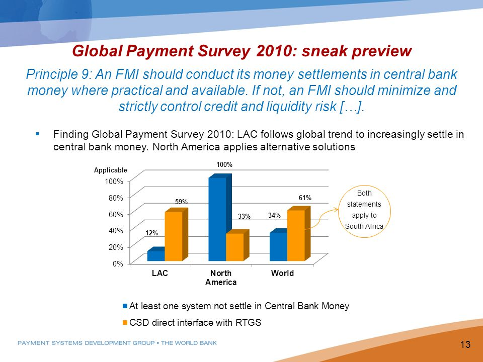 Global Payment Survey 2010: sneak preview Principle 9: An FMI should conduct its money settlements in central bank money where practical and available.