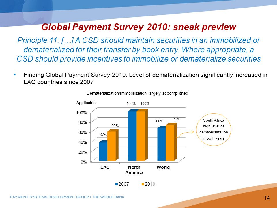 Global Payment Survey 2010: sneak preview Principle 11: […] A CSD should maintain securities in an immobilized or dematerialized for their transfer by