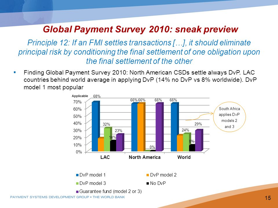 Global Payment Survey 2010: sneak preview Principle 12: If an FMI settles transactions […], it should eliminate principal risk by conditioning the fin