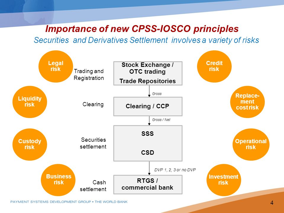 Importance of new CPSS-IOSCO principles Securities and Derivatives Settlement involves a variety of risks 4 Trading and Registration Gross / Net Gross DVP 1, 2, 3 or no DVP RTGS / commercial bank SSS CSD Clearing / CCP Stock Exchange / OTC trading Trade Repositories Clearing Securities settlement Cash settlement Credit risk Replace- ment cost risk Investment risk Legal risk Liquidity risk Business risk Custody risk Operational risk