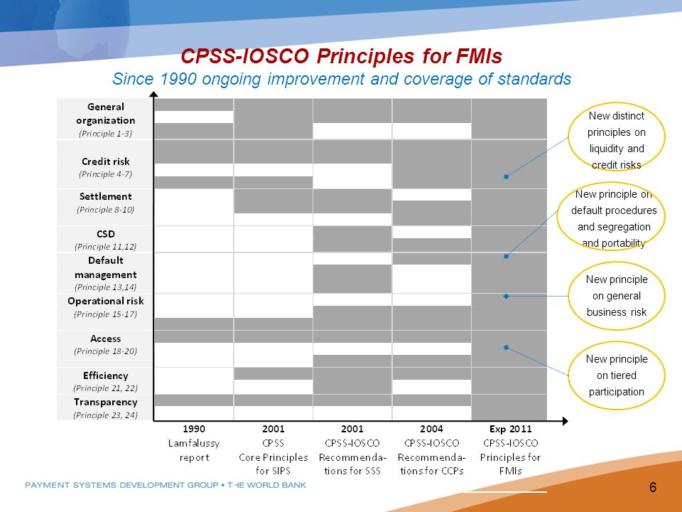 CPSS-IOSCO Principles for FMIs Since 1990 ongoing improvement and coverage of standards New principle on general business risk New principle on tiered