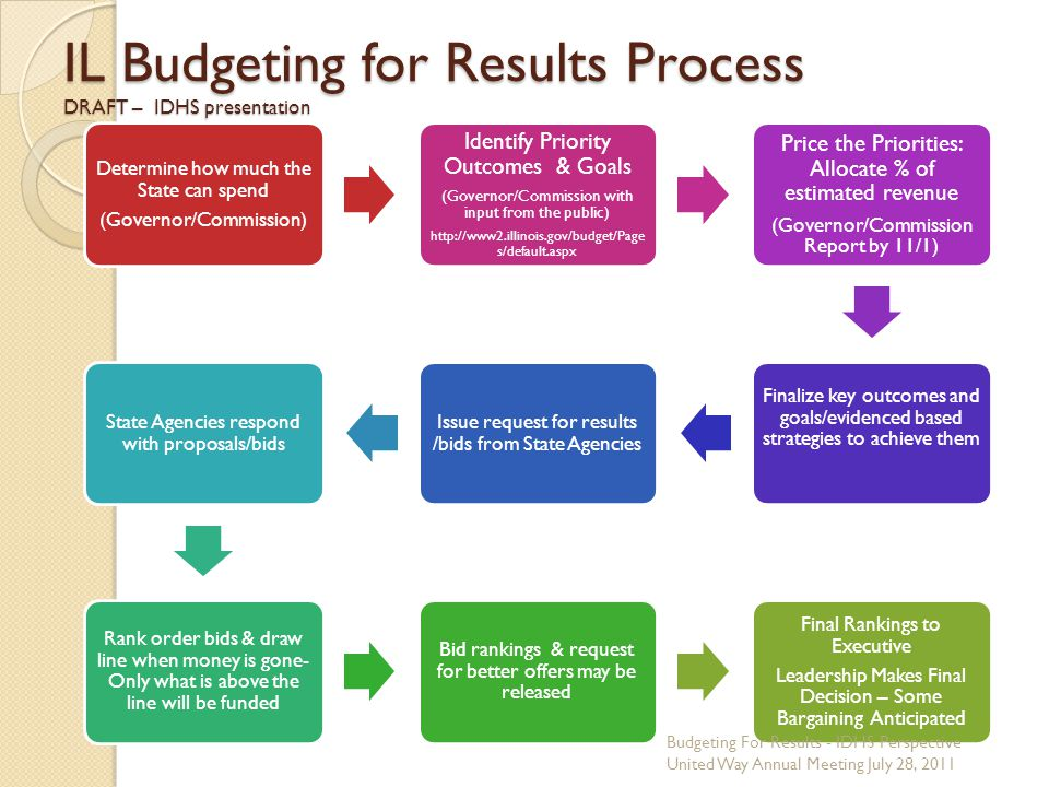 IL Budgeting for Results Process DRAFT – IDHS presentation Determine how much the State can spend (Governor/Commission) Identify Priority Outcomes & Goals (Governor/Commission with input from the public) http://www2.illinois.gov/budget/Page s/default.aspx Price the Priorities: Allocate % of estimated revenue (Governor/Commission Report by 11/1) Finalize key outcomes and goals/evidenced based strategies to achieve them Issue request for results /bids from State Agencies State Agencies respond with proposals/bids Rank order bids & draw line when money is gone- Only what is above the line will be funded Bid rankings & request for better offers may be released Final Rankings to Executive Leadership Makes Final Decision – Some Bargaining Anticipated Budgeting For Results - IDHS Perspective United Way Annual Meeting July 28, 2011