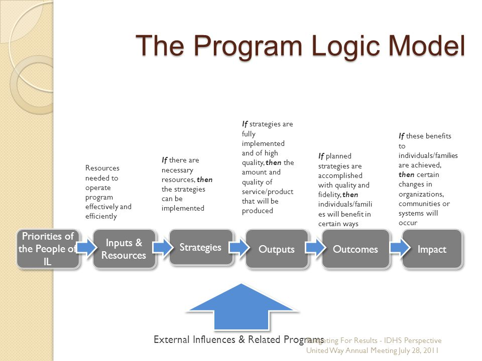 The Program Logic Model External Influences & Related Programs Inputs & Resources Resources needed to operate program effectively and efficiently Strategies If there are necessary resources, then the strategies can be implemented Outputs If strategies are fully implemented and of high quality, then the amount and quality of service/product that will be produced Outcomes If planned strategies are accomplished with quality and fidelity, then individuals/famili es will benefit in certain ways Impact If these benefits to individuals/families are achieved, then certain changes in organizations, communities or systems will occur Priorities of the People of IL Budgeting For Results - IDHS Perspective United Way Annual Meeting July 28, 2011