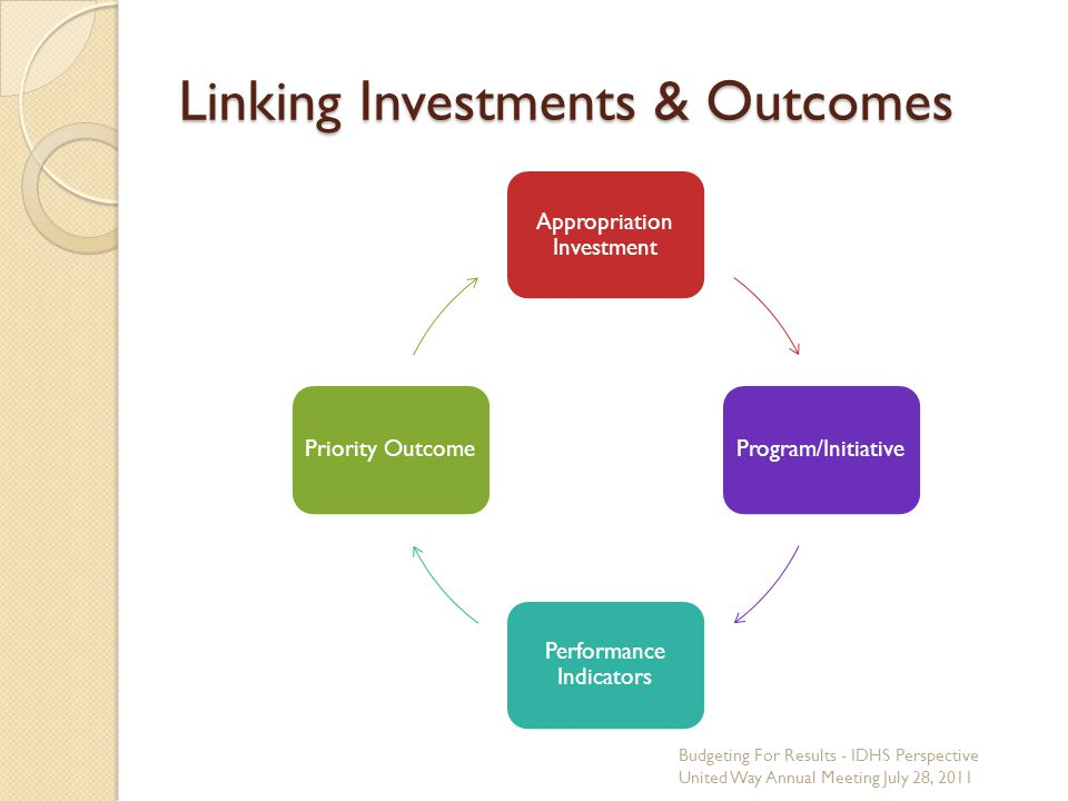 Linking Investments & Outcomes Appropriation Investment Program/Initiative Performance Indicators Priority Outcome Budgeting For Results - IDHS Perspe