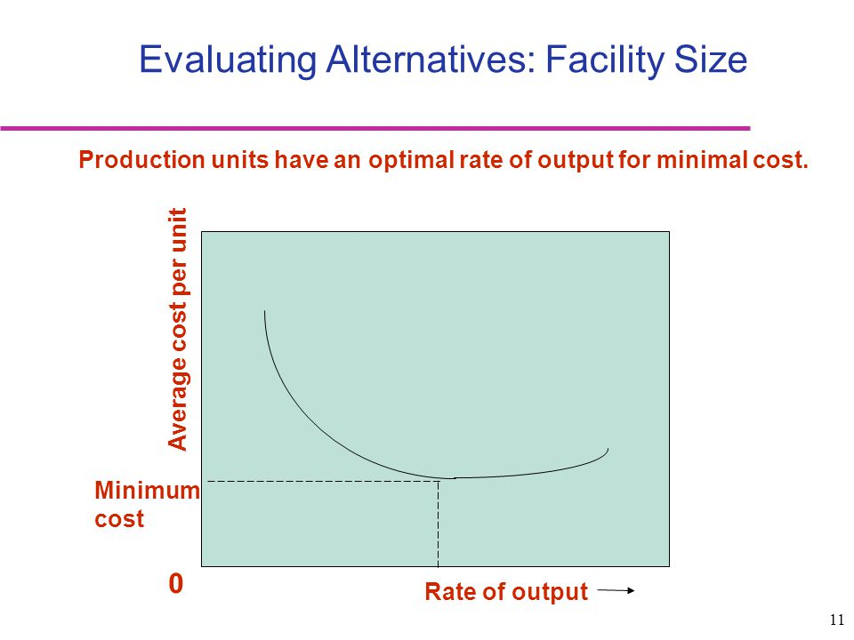 11 Evaluating Alternatives: Facility Size Minimum cost Average cost per unit 0 Rate of output Production units have an optimal rate of output for mini