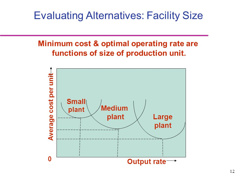 12 Evaluating Alternatives: Facility Size Minimum cost & optimal operating rate are functions of size of production unit. Average cost per unit 0 Smal